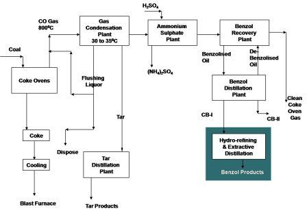 Engineers Guide Coal Chemicals Production from Coal Destruction - process block diagram