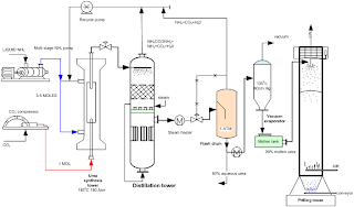 a flow sheet for production of urea by continuous process from ammonia and carbon dioxide
