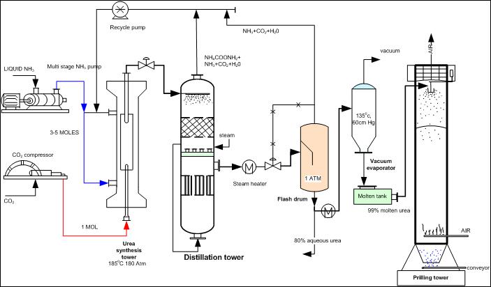 Engineers Guide Flow Diagram Of Urea Production Process