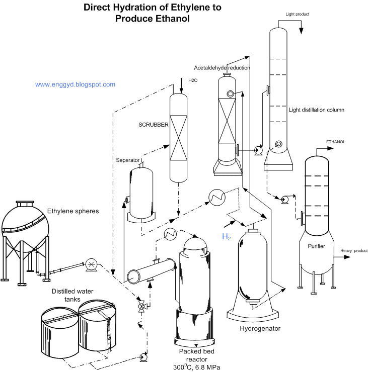 Engineers Guide: Direct Hydration Process of Ethylene to