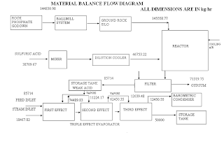 Material balance flowsheet of phosphoric acid plant
