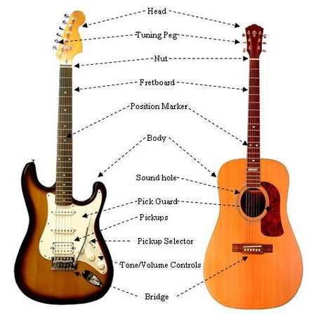 music star academy guitar lesson number 1. Black Bedroom Furniture Sets. Home Design Ideas