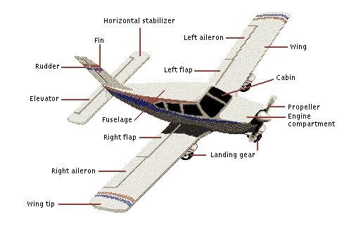 aeronautical engineering. Black Bedroom Furniture Sets. Home Design Ideas