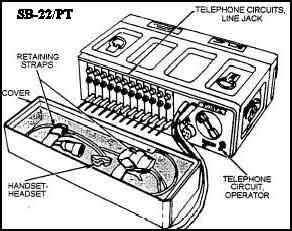 Praxis Field Wire Field Telephones