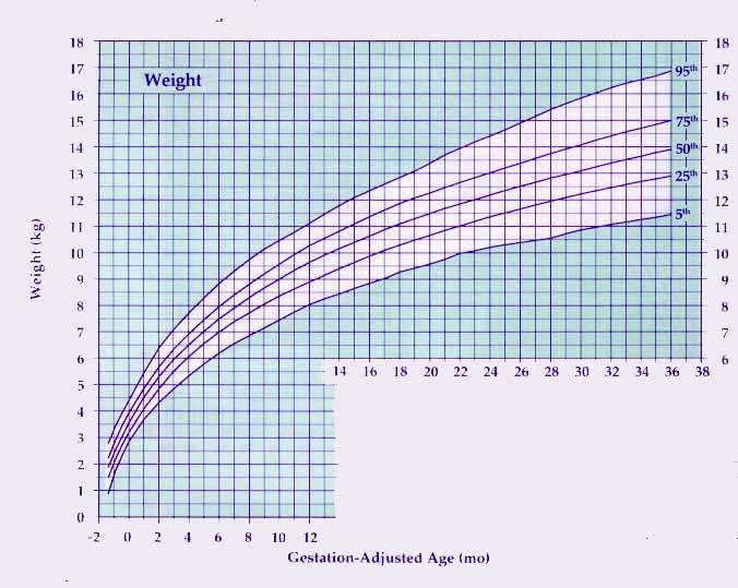 Preemie Growth Chart