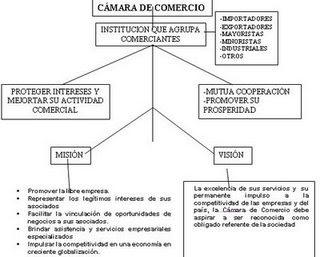Andres Mapa Conceptual De Cuentas
