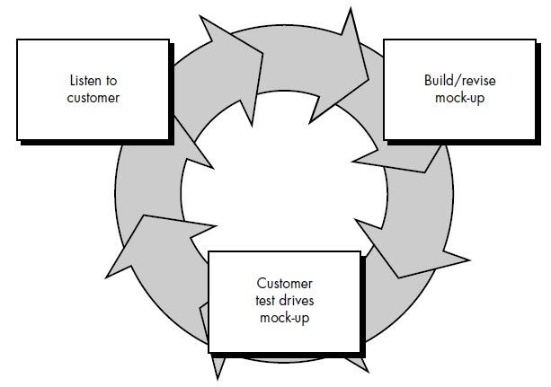 Yandra: Model Prototyping