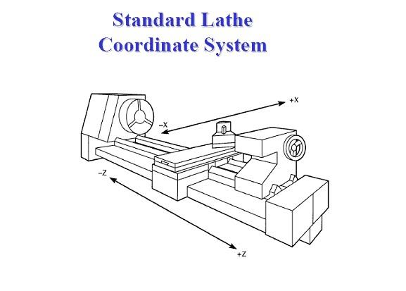 Lathe Home Position question
