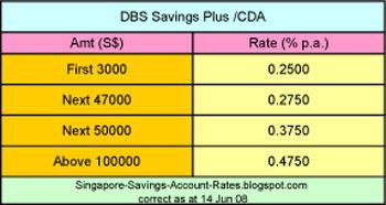 Uob singapore forex rates
