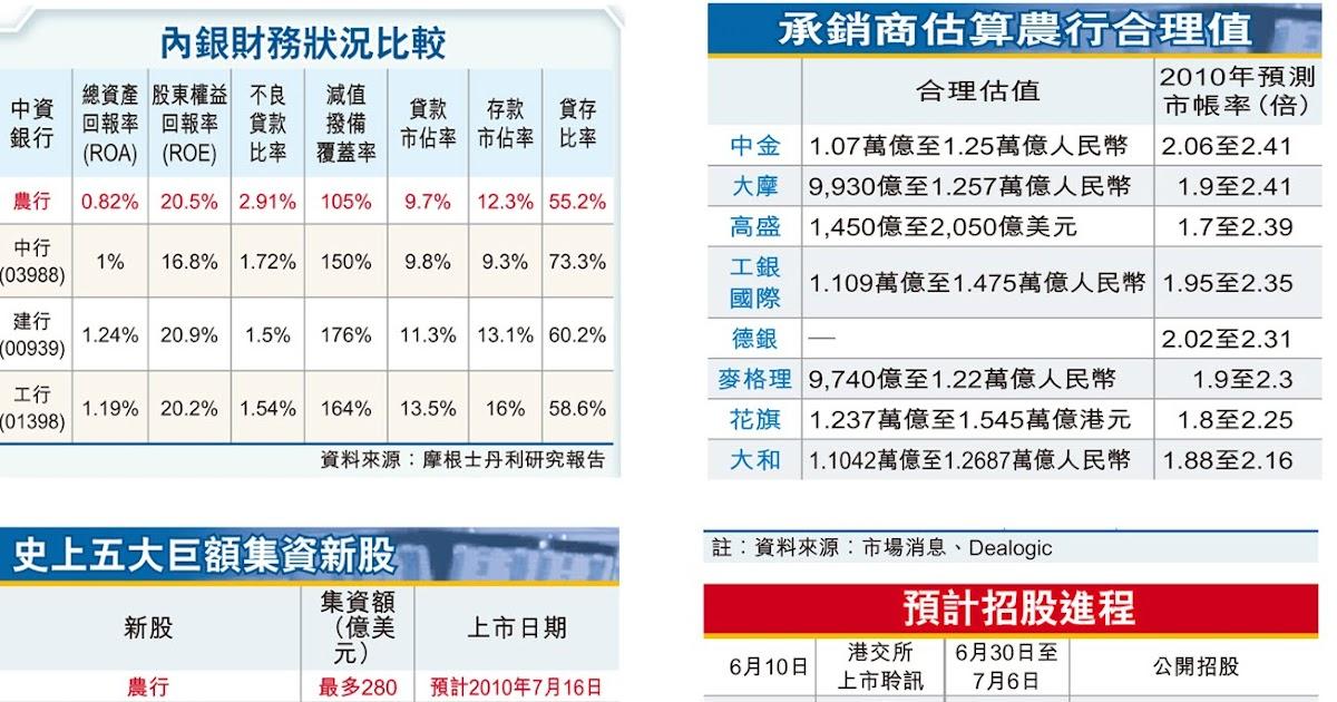 hongkonguide: 大型招股前奏:中國農業銀行(11)