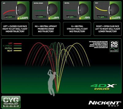 Nickent 4dx drivers reviews | today's golfer.