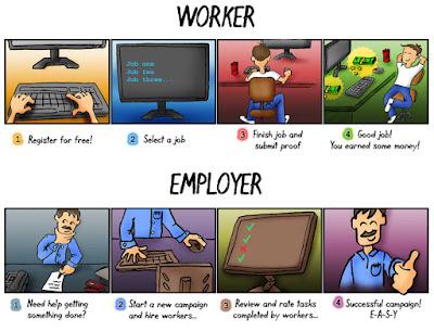 Earn Money From micro job সাইটে কার সব তথ্য 2