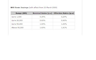 rhb interest rate