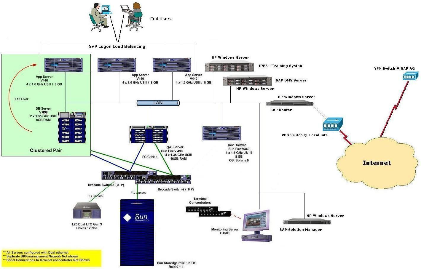 small resolution of sap it infrastructure landscape example design sap hw setup for initial phase