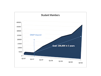 Graph showing growth of student members of Bookshare, with 100,000 target over 5 years and actual graph showing above that line.