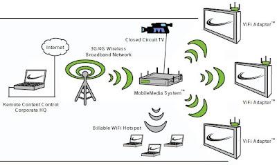 Bryan M. Wilson: How 3G & 4G Networks could change AV