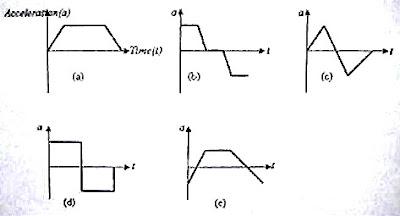 Physicsplus: AP Physics & Degree Entrance Kinematics