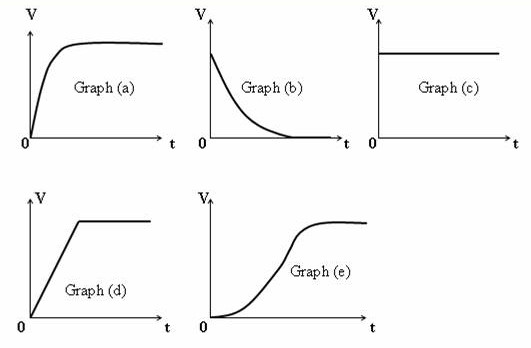 rc circuit exponential decay
