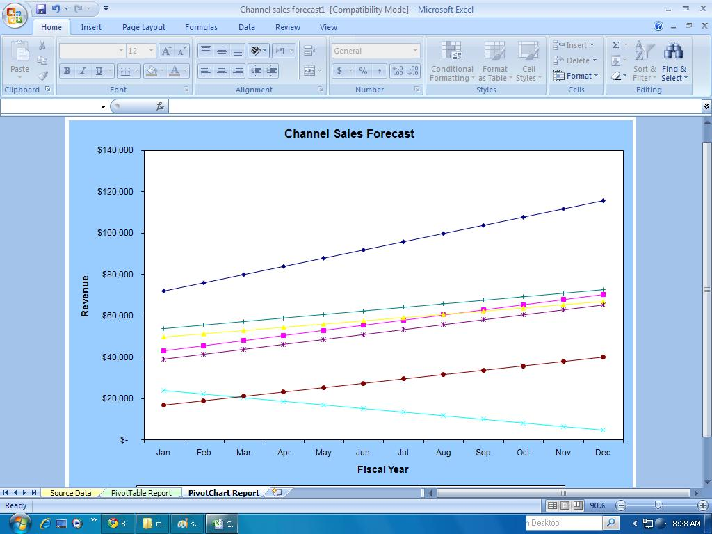 sale forecast template - financial templates channel sales forecast