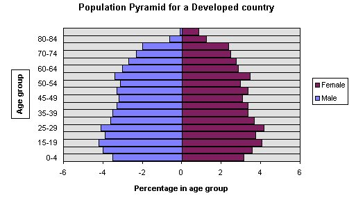 positive effects of population on development Effects of rapid population growth on economic development in india positive affects of population growth are economies of scale, the possibility of increasing market for the goods produced in.