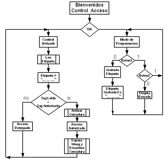 Sistemas Digitales: Control de Acceso Usando la RFid