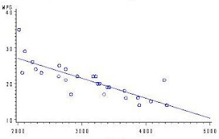 scattergram graph relationship