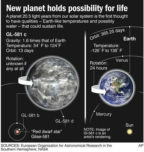 New Earth Found Gliese 581c Planet