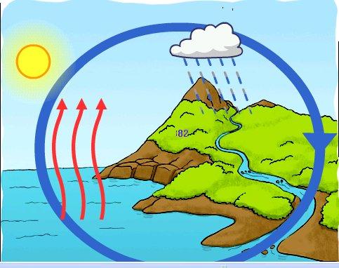 que es el ciclo hidrologico yahoo dating