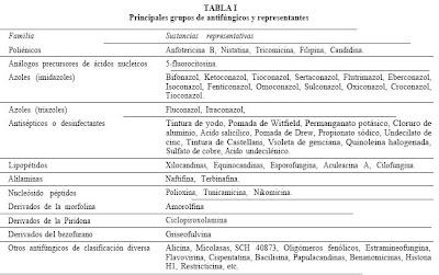 fluconazol y efectos secundarios