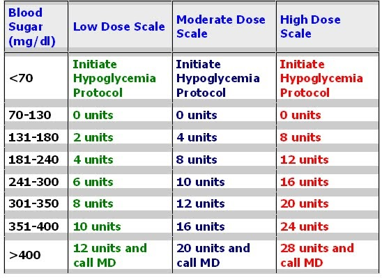 Novolog Sliding Scale Printable