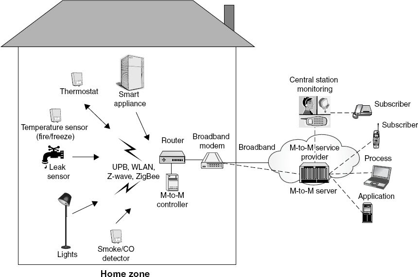 The 3G4G Blog: FMC + M-to-M at home and outside