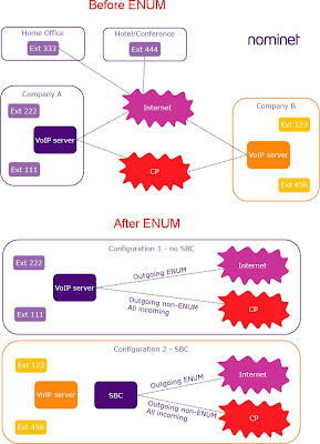 The 3G4G Blog: NRS, ENUM and NGN