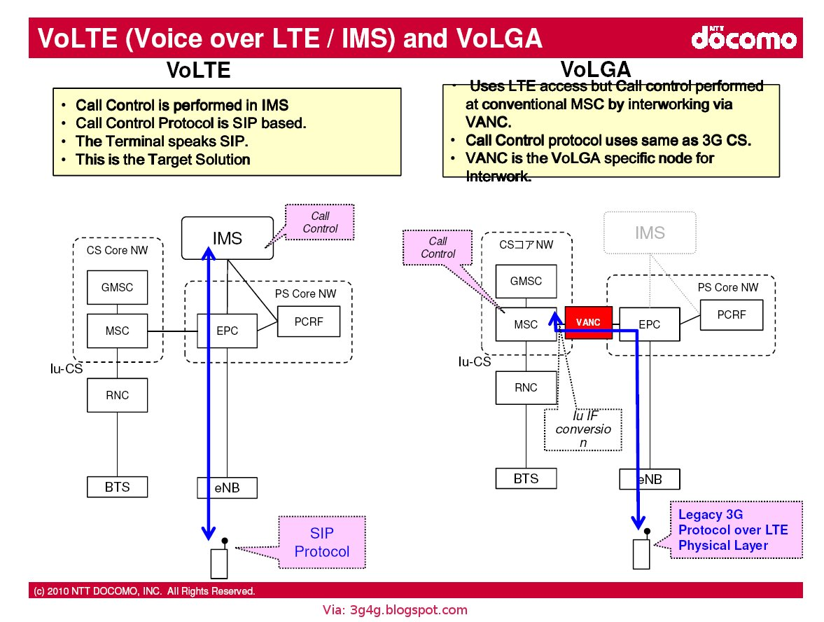 The 3g4g blog lte voice and sms issues volga and volte architecture difference baditri Gallery