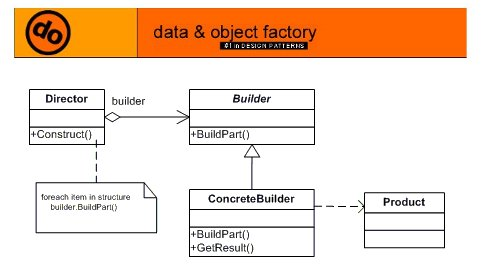 Advanced C++ with Examples: C++ example for Builder Design