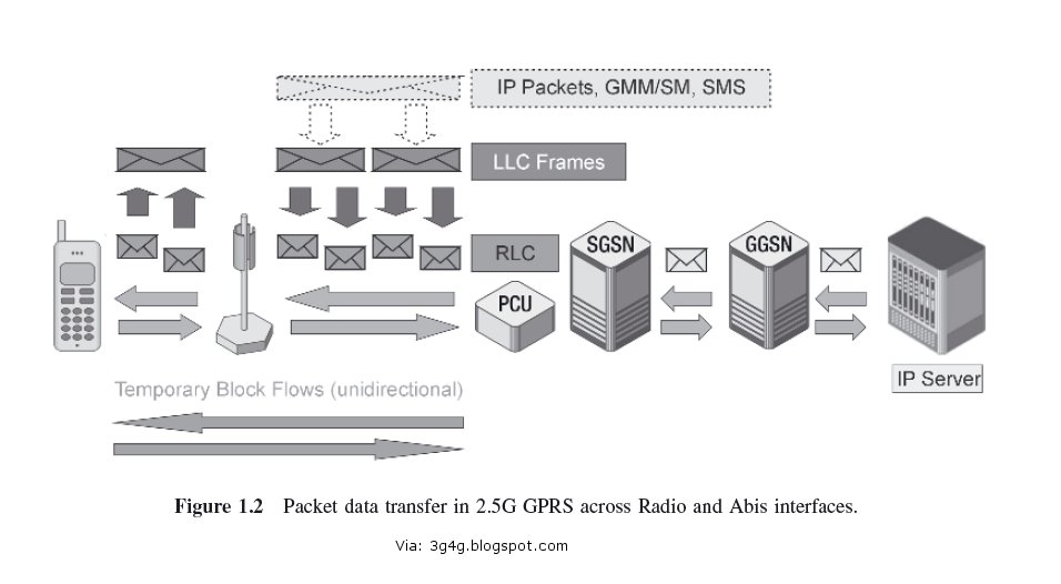 The 3g4g Blog Packet Flow In 25g 3g 35g And 4g