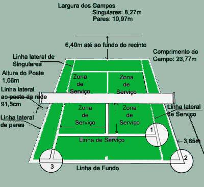 Dimensões da quadra de tênis