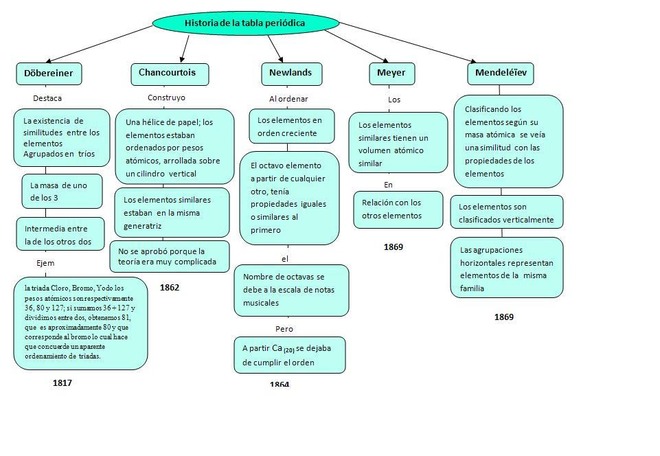 HISTORIA TABLA PERIODICAL PDF DOWNLOAD