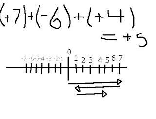 Math Blog 816 (2008): Abbie A's Integer Story