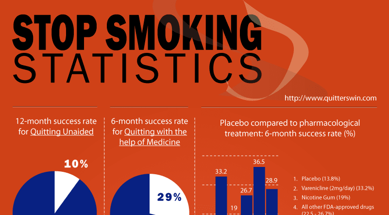 Us statistics classifies tobacco use with the highest death rates