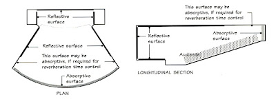 Lecture Theatre Design - Bath University - Part I