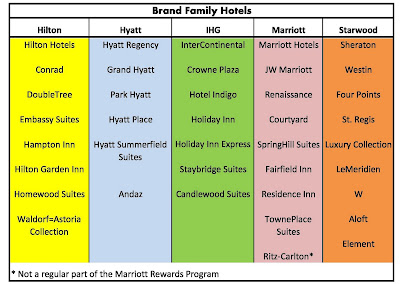 Marriott International Inc in Travel