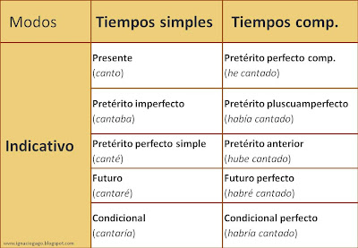 Resultado de imagen de tabla correspondencia tiempos verbales simples y compuestos