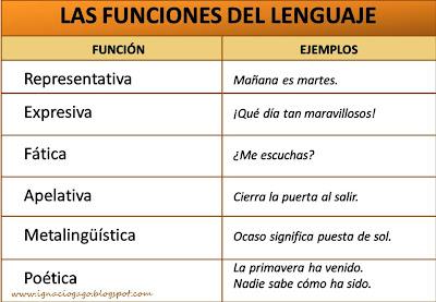 Materiales De Lengua Y Literatura Las Funciones Del Lenguaje