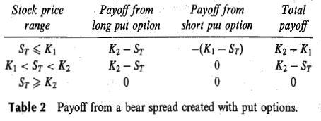 Option trading strategies arbitrage