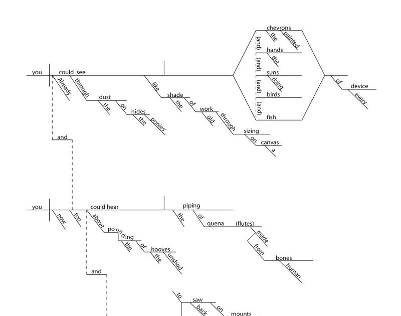 Grammaropolis: The Joy of Sentence Diagramming. That's