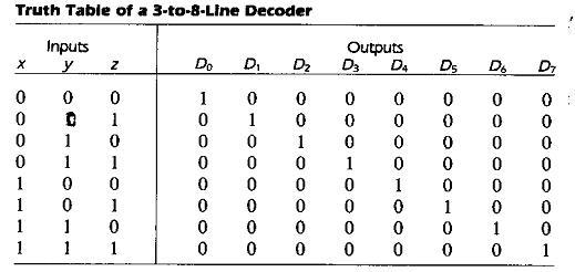 Digital Lab Manual Electronics Encyclopedia