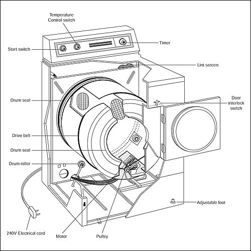 Clothes Dryers: Dryer Replacement Parts