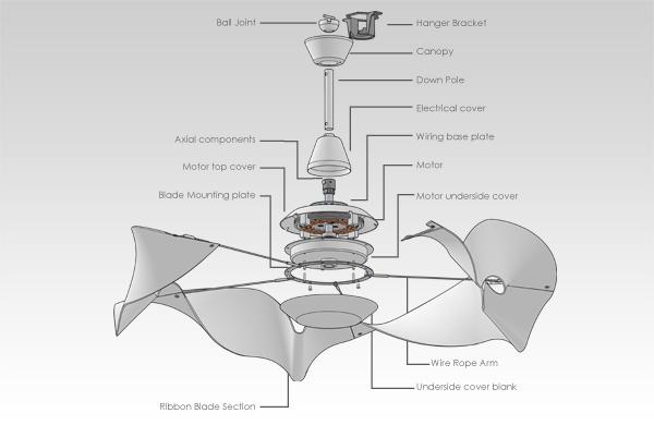 Esquema ventilador de techo