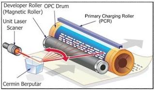 Cara Kerja printer laser merupakan dengan prinsip elektrik statis Mempelajari Cara Kerja Printer Laser