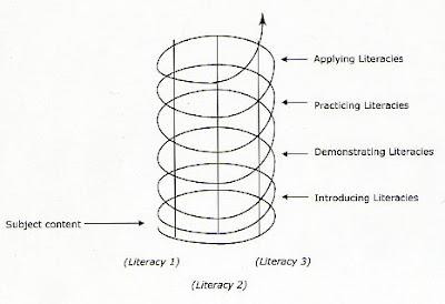 Growing Communities of Scientists: Spiral Curriculum